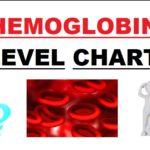 Hemoglobin Level Chart